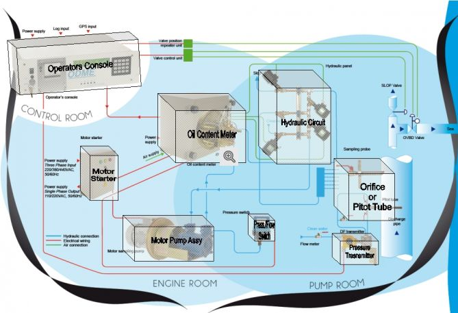 ODME BioFuel Before Modification